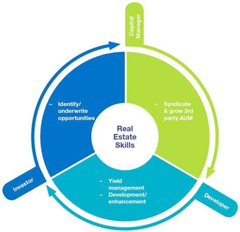 Real estate investors business plan template