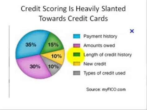 whats a good thesis for an essay about credit scores